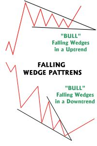 Understanding Chart Patterns - Technical Stock Analysis