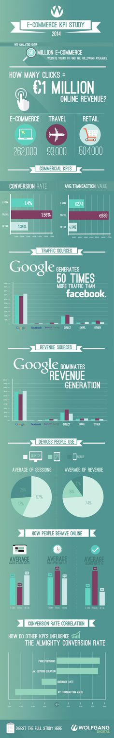 E-Commerce KPI Study 2014 #infographic #Ecommerce #Marketing