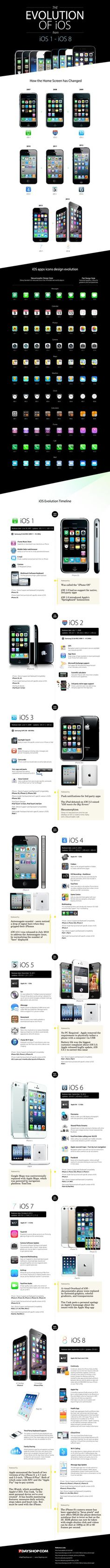 Iphone 4s macmyth - The Evolution Of Ios From Ios 1 Ios 8 Infographic