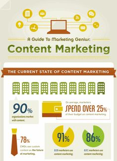 The current state of content marketing, stats for content marketing genius.