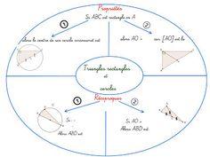 Cours de Mathématiques en Mandala/Carte mentale: Triangles rectangles et cercles Triangle Isocèle, Montessori Math, Triangles, Mathematics, Teaching, School, Inspiration, Mandalas, English Language