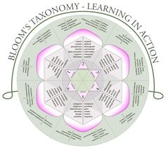 Bloom's Taxonomy Infographic