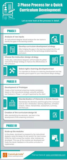 3-Phase Process for a Quick E-learning Curriculum Development [Infographic]