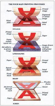 Types of Printmaking