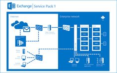 Find out what great features #Exchange Server 2013 SP1 offers in today's blog post, written by Gordon Cowser, one of New Horizons' most senior IT Infrastructure trainers.