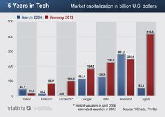 This infographic compares the market capitalization of seven American tech and internet companies in April 2006 and in January Apple's market cap soared from billion U. dollars to more than 400 billion dollars in Compare The Market, 6 Years, Microsoft, Bar Chart, Infographic, January, Internet, Technology, Tecnologia