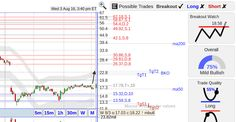 StockConsultant.com ENDP ($ENDP) Endo stock with a bottom breakout watch above 18.58, earnings 8/8 aMkt