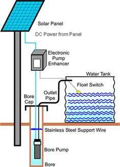 A solar water pump system.