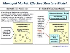 Benchmarked partners described three structural models for the MMMR function. Those using the two models involving dedicated resources noted improvements gained from reduced resource competition and increased subject matter expertise.