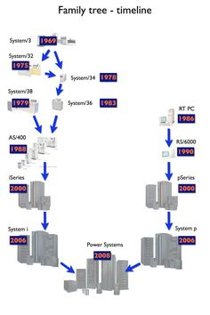The best: IBMi + PowerSystems ... Family tree - timeline ... (via @angustheitchap)