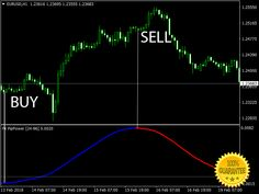 Download Forex Neuro Trend Indicator For Mt4 Forex Trading Basics, Forex Trading System, Forex Trading Signals, Forex Trading Strategies, Forex Strategies, Financial News, Financial Markets, Perfect Money, Foreign Exchange