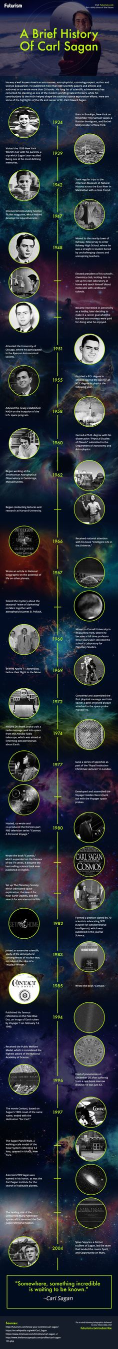 This is the story of Carl Sagan, the man who made us care about the Universe. http://futurism.com/images/a-brief-history-of-carl-sagan-infographic/?utm_campaign=coschedule&utm_source=pinterest&utm_medium=Futurism&utm_content=A%20Brief%20History%20Of%20Carl%20Sagan%20%5BInfographic%5D