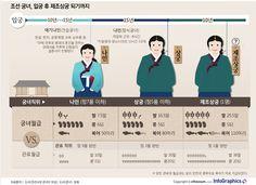infographics 조선의 고소득 전문직 여성 '궁녀'…입궁 후 제조상궁 되기까지