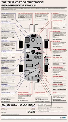 I am of course not anti-car, I just thought there was interesting information on this infographic: The True Cost of Maintaining and Repairing a Vehicle - Car accident - Auto