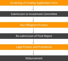 How to apply for Funding