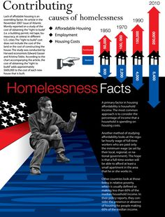 Statistics on Homelessness House the #Homeless; #Housing Support Action in Community Through Service... https://donatenow.networkforgood.org/1426967