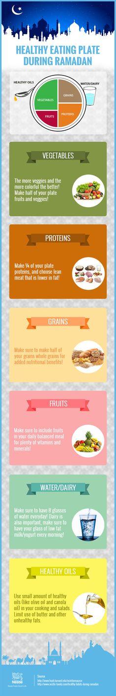 Healthy Eating Plate For Ramadan | Ramadan Infographics | Nestle Family ME
