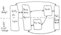 """Agile Requirements Best Practices"" article Requirements process diagram (UML Activity Diagram)"