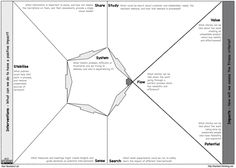 Canvas Collection II - A list of visual templates - Andi Roberts Business Model Template, Initial Canvas, Business Model Canvas, Innovation Strategy, Code Of Conduct, Lean Six Sigma, Workshop, Design Theory, Business Analyst