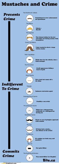Mustaches and crime chart