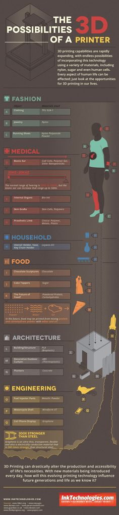 InkTechnologies Infographic: The Possibilities of a 3D Printer - 3D Printing Industry
