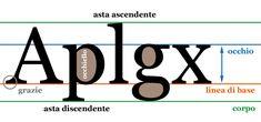 elementi di un font