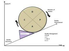 Cirkel van Deming - PDCA en Lean Manufacturing || Procisco [Process Innovation | Support & Coaching]