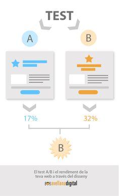 Els tests AB i el rendiment de la teva web a través del disseny #usabilitat #conversio #dissenyweb