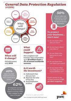 en images media-centre news 2016 infographic-data-protection-day-g Web Security, Mobile Security, Computer Security, Security Guard, Data Science, Computer Science, Computer Tips, Information Governance, Gdpr Compliance