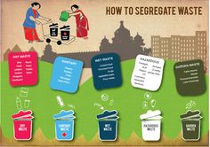 Poster I made to educate people about how different types of waste is segregated.