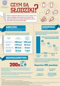 Słodziki - infografika.