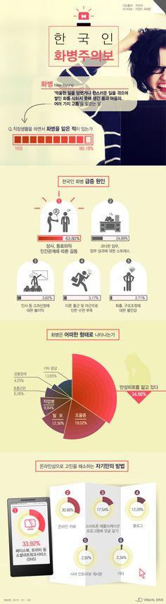직장인 10명 중 9명, 화병 앓아…원인 1위는 상사‧동료와의 갈등 [인포그래픽] #office Worker / #Infographic ⓒ 비주얼다이브 무단 복사·전재·재배포 금지