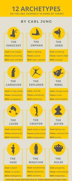 12 archetypes for character development - Schreibtipps - Quotes Creative Writing Tips, Book Writing Tips, Writing Words, Writing Resources, Writing Help, Writing Skills, Writing Prompts, Writing Ideas, Jungian Archetypes