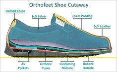 Orthofeet comfort system offers a non-binding fit, extra room for toe movement, and maximum protection against pressure points. The anatomical orthotic insole a Facitis Plantar, Plantar Fasciitis Shoes, Spinal Arthritis, Knee Arthritis, Heel Pain, Foot Pain, Ankle Pain, Upper Back Pain, Back Pain Relief