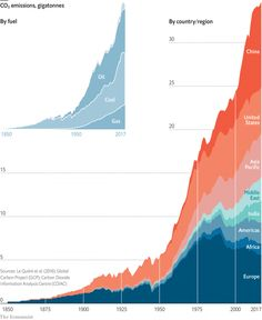 The past, present and future of climate change - Global warming 101 Greenhouse Effect, Greenhouse Gases, All Continents, Political Economy, We Can Do It, Together We Can, Data Visualization, Natural Disasters, Global Warming
