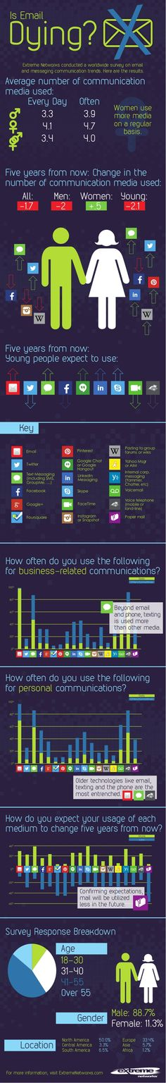 Now That Social Media's All The Rage, Is Email Dying? [INFOGRAPHIC] #socialmedia