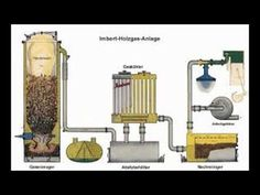 Wood Gas Generator Ultimate Wood Gasifier Plans Free Fuel for Life Biomass Energy, Renewable Energy, Power Energy, Save Energy, Wood Gas Stove, Wood Gasifier, Diy Generator, Alternative Fuel, Healthy Environment