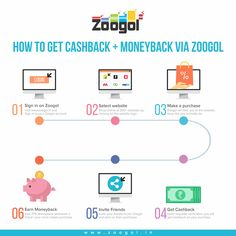 Shop Online from your favorite shopping website and get Cashback + Moneyback via Zoogol.