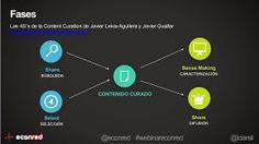 Contar con TIC: 10 herramientas para la curación de contenidos