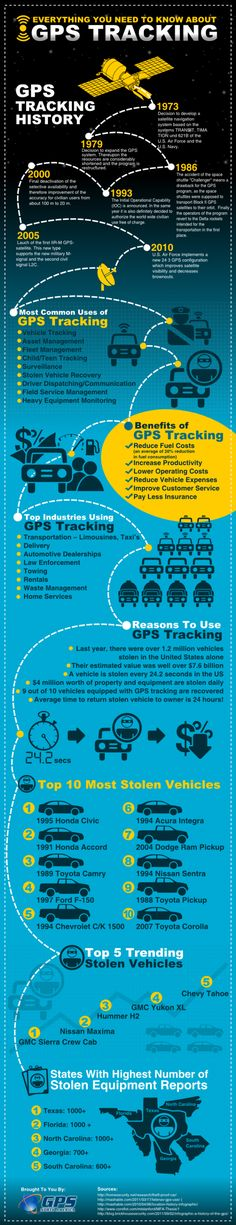 Everything You Need To Know About GPS Tracking [INFOGRAPHIC]