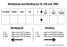Patterns in multiplication- multiplying and dividing by 100 and 1000 Multiplication, Math Fractions, Maths, Math Math, Math Games, Math Activities, Math Strategies, Math Resources, Math Anchor Charts