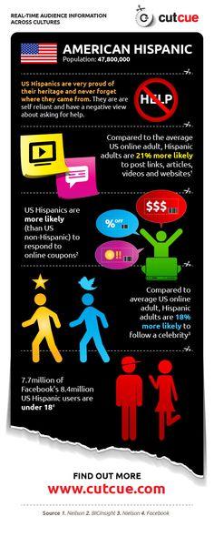 CutCue's snapshot of Hispanic American Social media, Tech and Culture
