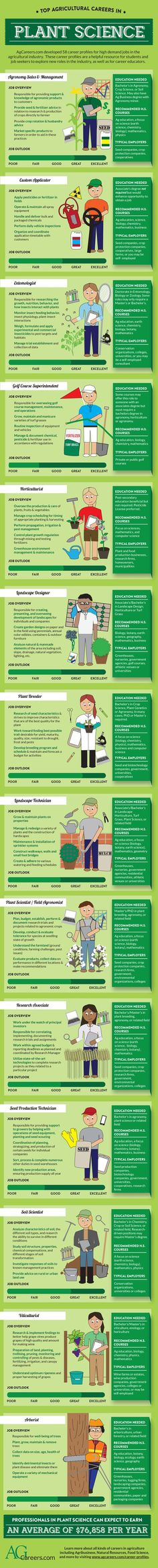 Top agricultural career in #PlantScience. Learn more on AgCareers.com: http://www.agcareers.com/career-profiles/: