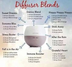 Cheat sheet for diffuser blends