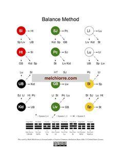 Twelve Channel Balance Method Schematic