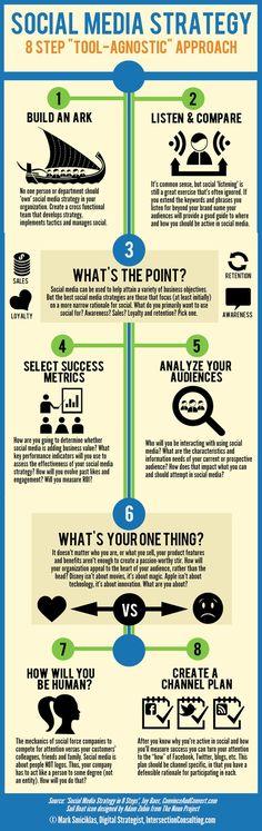 Social Media Strategy: