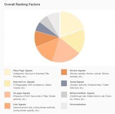 Local SEO Factors For New Businesses - http://consultingcumbria.co.uk/local-seo-factors-for-new-businesses