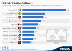 Infografik: Sicherheitsrisiko Software | Statista
