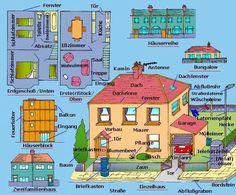 Wörter rund um Wohnung und Haus