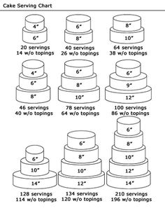 "Serving chart. Though I don't know anyone in my family who would consider a 6"" cake enough to feed 14 people!!!"
